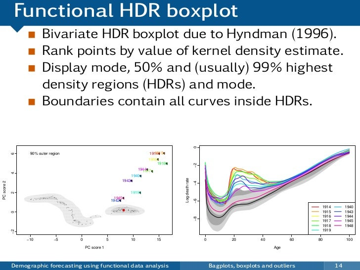 Functional HDR boxplot                                 Bivariate HDR boxplot due to Hyndman (1996).                       ...