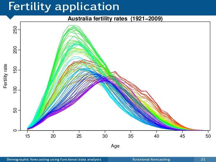 Fertility application                                             Australia fertility rates (1921−2009)                 25...