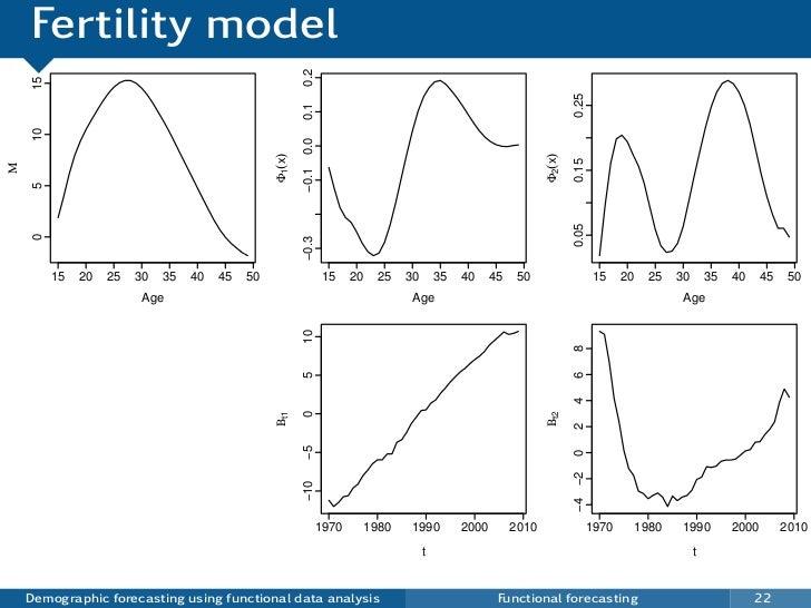 Fertility model                                                          0.2     15                                       ...