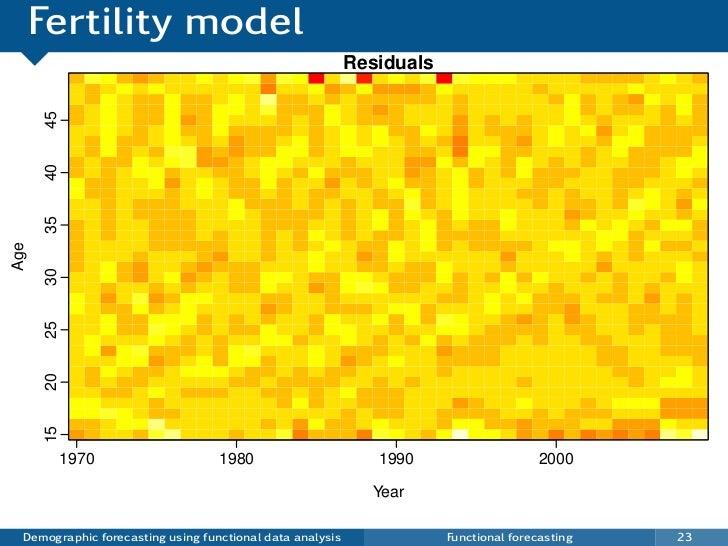 Fertility model                                                           Residuals      45      40      35Age      30    ...