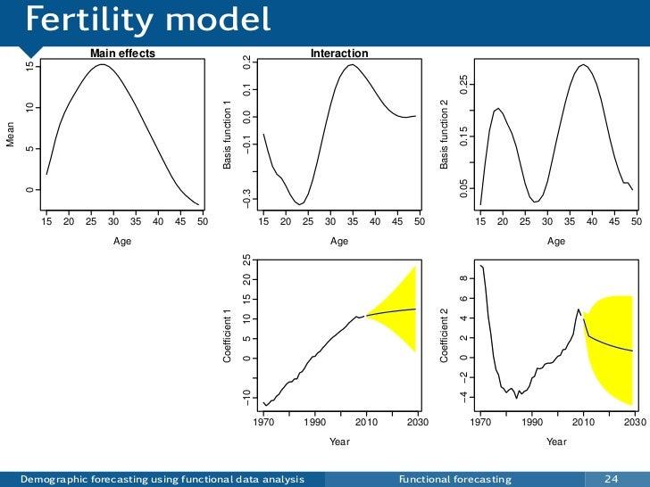 Fertility model                       Main effects                                                                Interact...