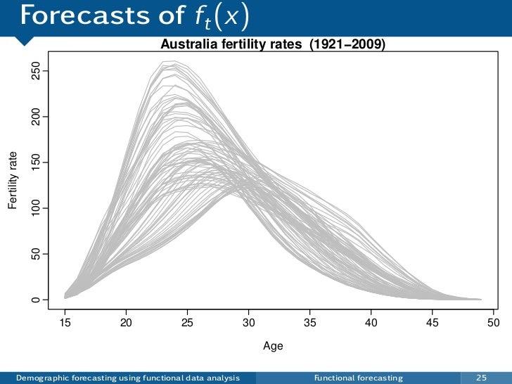 Forecasts of ft (x)                                             Australia fertility rates (1921−2009)                 250 ...