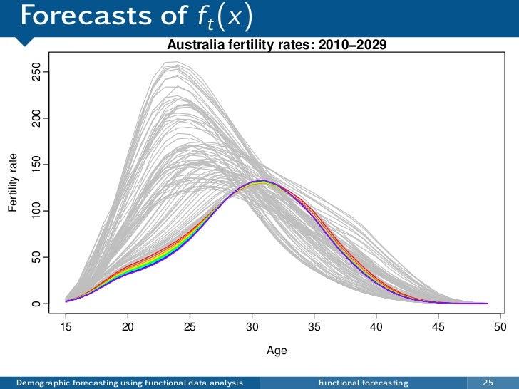 Forecasts of ft (x)                                              Australia fertility rates: 2010−2029                 250 ...