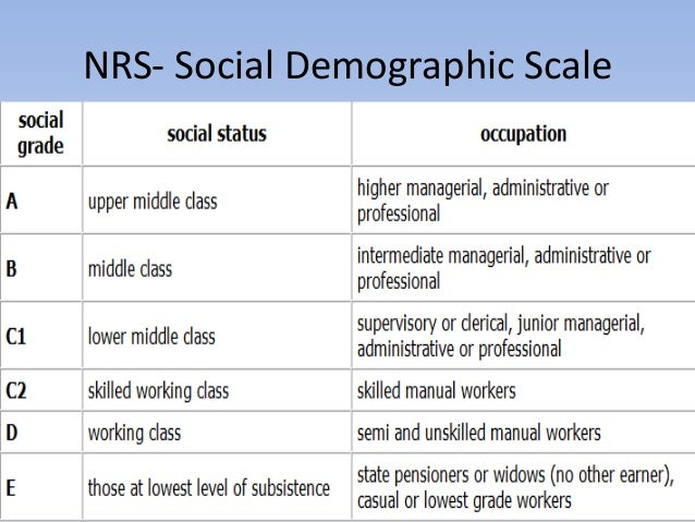 demographics and social stratification In this lesson, we discuss the american class system and the social stratification layers that exist within each class we also differentiate.