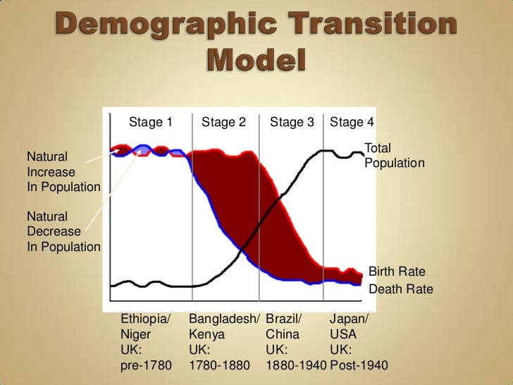 demographic transition model Demographic transitions in europe and the world  the demographic transition is a universal phenomenon model the fertility transition.