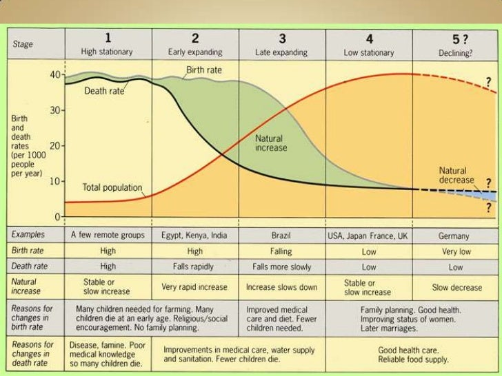 demographic transition model of uk and india