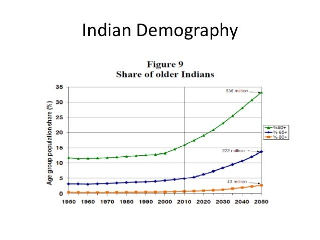 what is demographic transition theory