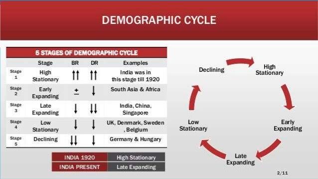 demographic trends in india