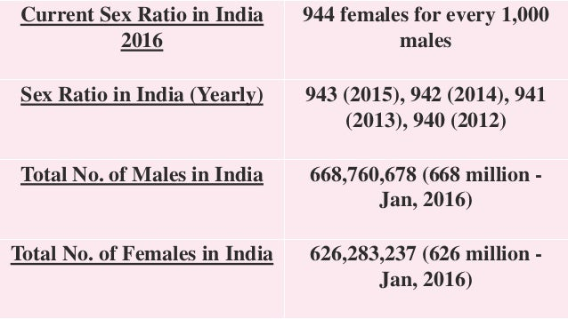 Ppt on sex ratio in india