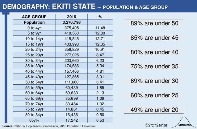 89% are under 50 85% are under 45 80% are under 40 75% are under 35 69% are under 30 60% are under 25 49% are under 20 DEM...