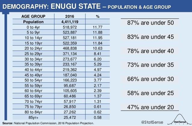 87% are under 50 83% are under 45 78% are under 40 73% are under 35 66% are under 30 58% are under 25 47% are under 20 DEM...