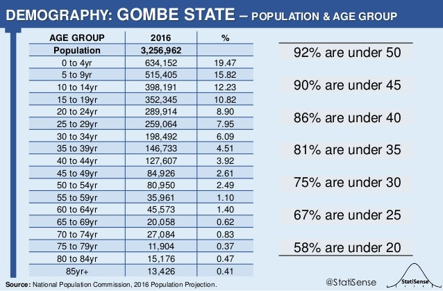92% are under 50 90% are under 45 86% are under 40 81% are under 35 75% are under 30 67% are under 25 58% are under 20 DEM...