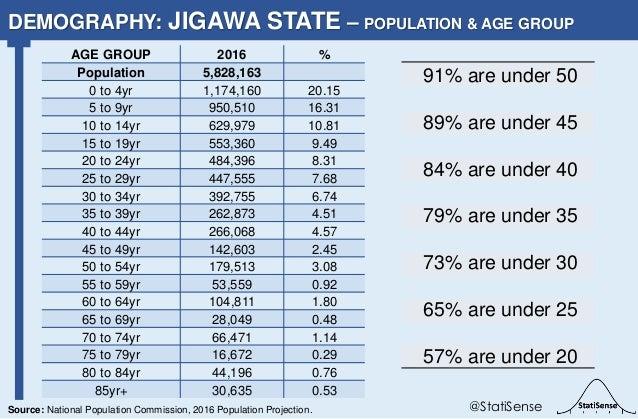 91% are under 50 89% are under 45 84% are under 40 79% are under 35 73% are under 30 65% are under 25 57% are under 20 DEM...