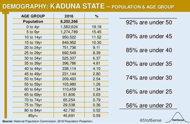 92% are under 50 89% are under 45 85% are under 40 80% are under 35 74% are under 30 66% are under 25 56% are under 20 DEM...