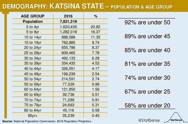 92% are under 50 89% are under 45 85% are under 40 81% are under 35 74% are under 30 67% are under 25 58% are under 20 DEM...