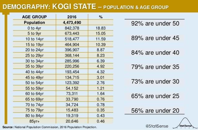 92% are under 50 89% are under 45 84% are under 40 79% are under 35 73% are under 30 65% are under 25 56% are under 20 DEM...