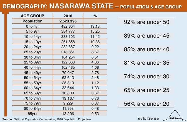 92% are under 50 89% are under 45 85% are under 40 81% are under 35 74% are under 30 65% are under 25 56% are under 20 DEM...
