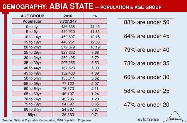 88% are under 50 84% are under 45 79% are under 40 73% are under 35 66% are under 30 58% are under 25 47% are under 20 DEM...