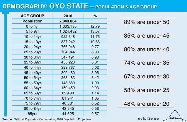 89% are under 50 85% are under 45 80% are under 40 74% are under 35 67% are under 30 58% are under 25 48% are under 20 DEM...