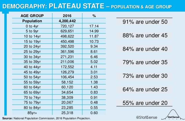 91% are under 50 88% are under 45 84% are under 40 79% are under 35 73% are under 30 64% are under 25 55% are under 20 DEM...