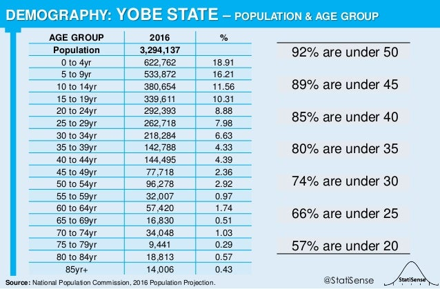 92% are under 50 89% are under 45 85% are under 40 80% are under 35 74% are under 30 66% are under 25 57% are under 20 DEM...