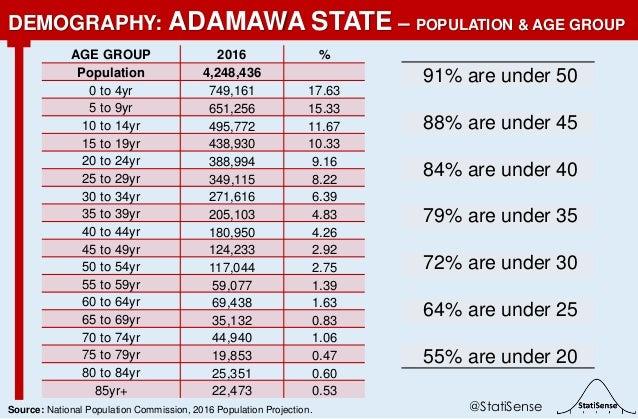 91% are under 50 88% are under 45 84% are under 40 79% are under 35 72% are under 30 64% are under 25 55% are under 20 DEM...