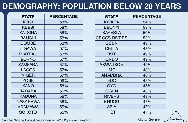 DEMOGRAPHY: POPULATION BELOW 20 YEARS @StatiSenseSource: National Population Commission, 2016 Population Projection. STATE...