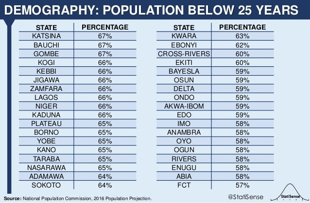 DEMOGRAPHY: POPULATION BELOW 25 YEARS @StatiSenseSource: National Population Commission, 2016 Population Projection. STATE...