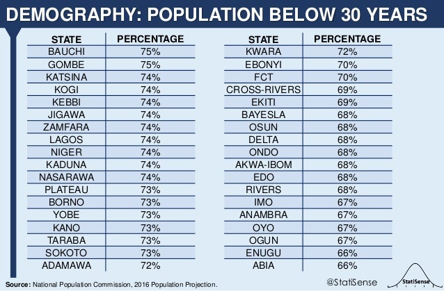 DEMOGRAPHY: POPULATION BELOW 30 YEARS @StatiSenseSource: National Population Commission, 2016 Population Projection. STATE...