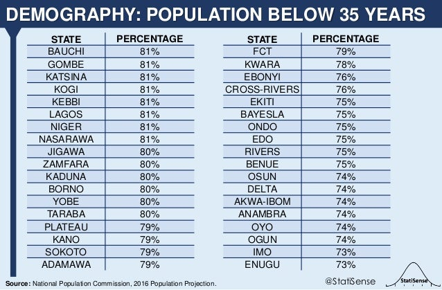 DEMOGRAPHY: POPULATION BELOW 35 YEARS @StatiSenseSource: National Population Commission, 2016 Population Projection. STATE...