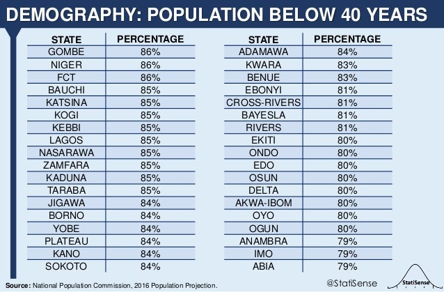 DEMOGRAPHY: POPULATION BELOW 40 YEARS @StatiSenseSource: National Population Commission, 2016 Population Projection. STATE...