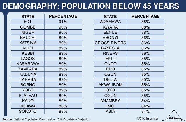 DEMOGRAPHY: POPULATION BELOW 45 YEARS @StatiSenseSource: National Population Commission, 2016 Population Projection. STATE...