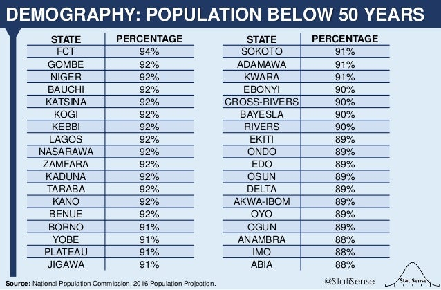 DEMOGRAPHY: POPULATION BELOW 50 YEARS @StatiSenseSource: National Population Commission, 2016 Population Projection. STATE...
