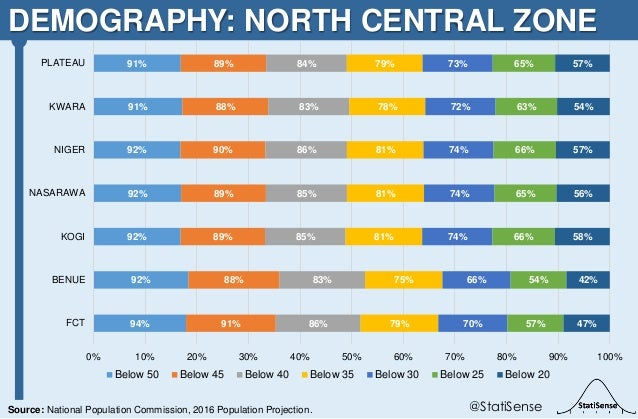 DEMOGRAPHY: NORTH CENTRAL ZONE @StatiSenseSource: National Population Commission, 2016 Population Projection. 94% 92% 92% ...