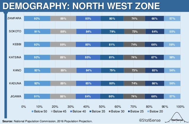 DEMOGRAPHY: NORTH WEST ZONE @StatiSenseSource: National Population Commission, 2016 Population Projection. 91% 92% 92% 92%...