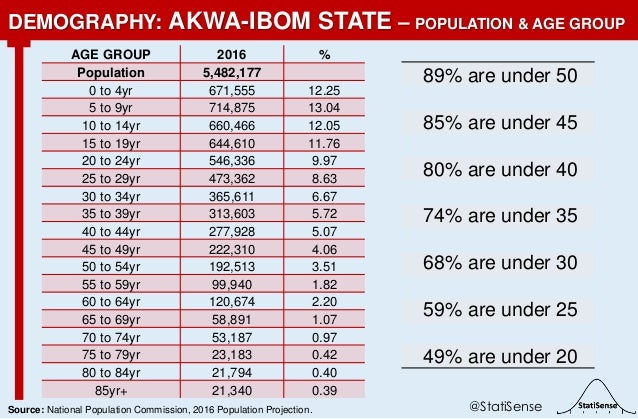 89% are under 50 85% are under 45 80% are under 40 74% are under 35 68% are under 30 59% are under 25 49% are under 20 DEM...