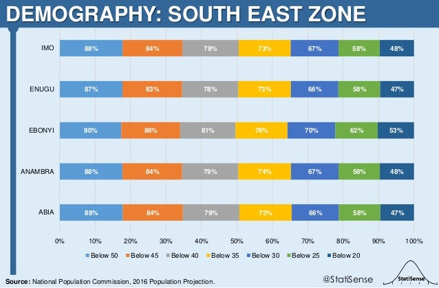 DEMOGRAPHY: SOUTH EAST ZONE @StatiSenseSource: National Population Commission, 2016 Population Projection. 88% 88% 90% 87%...