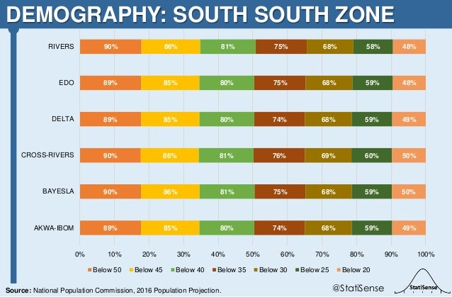 DEMOGRAPHY: SOUTH SOUTH ZONE @StatiSenseSource: National Population Commission, 2016 Population Projection. 89% 90% 90% 89...