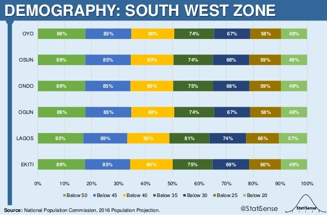 DEMOGRAPHY: SOUTH WEST ZONE @StatiSenseSource: National Population Commission, 2016 Population Projection. 89% 92% 89% 89%...