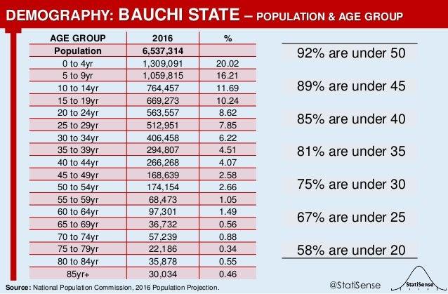 92% are under 50 89% are under 45 85% are under 40 81% are under 35 75% are under 30 67% are under 25 58% are under 20 DEM...