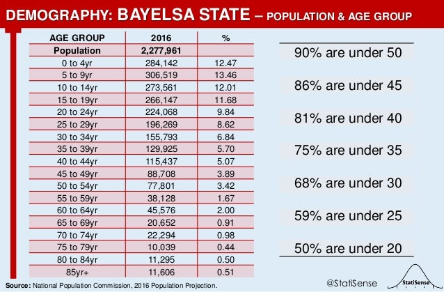 90% are under 50 86% are under 45 81% are under 40 75% are under 35 68% are under 30 59% are under 25 50% are under 20 DEM...