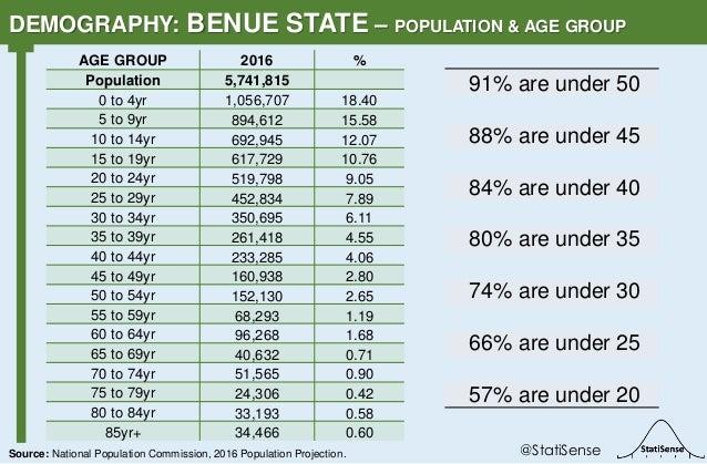 91% are under 50 88% are under 45 84% are under 40 80% are under 35 74% are under 30 66% are under 25 57% are under 20 DEM...
