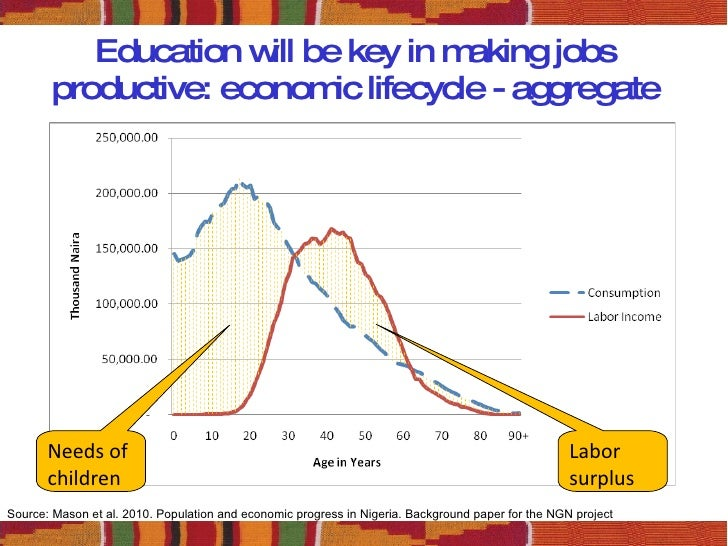 About Relationship between Education  Investment and Growth     Journalist s Resource
