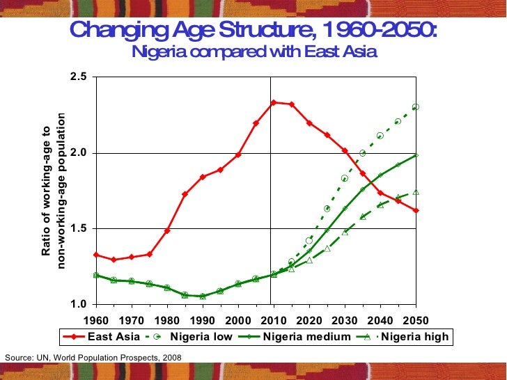 causes of population growth in nigeria While population growth slows in the rest in the past year the population of the african continent nigeria will add more people to the world's population.