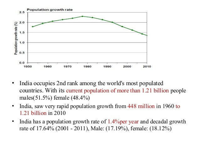 • India occupies 2nd rank among the worlds most populated  countries. With its current population of more than 1.21 billio...