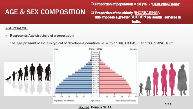 sex composition in india