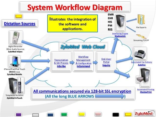Zylomed Transcription Amp Documentation Automation Services