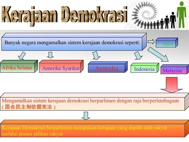 Demokrasi Di Malaysia