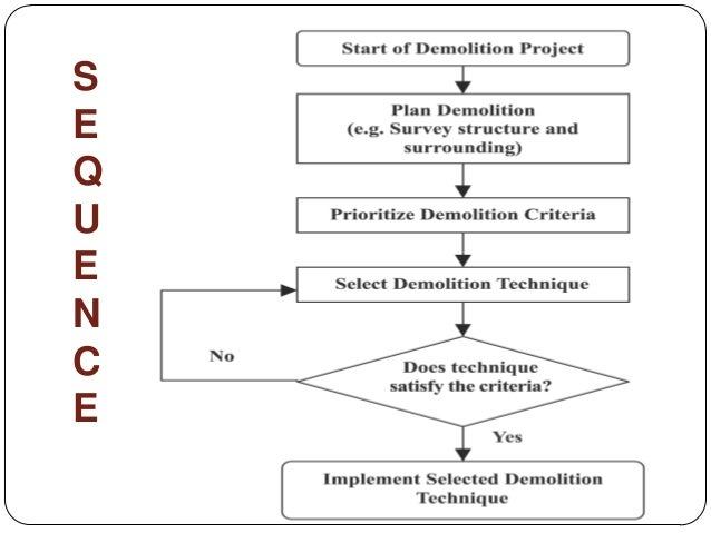 Demolition Methods And Its Sequence