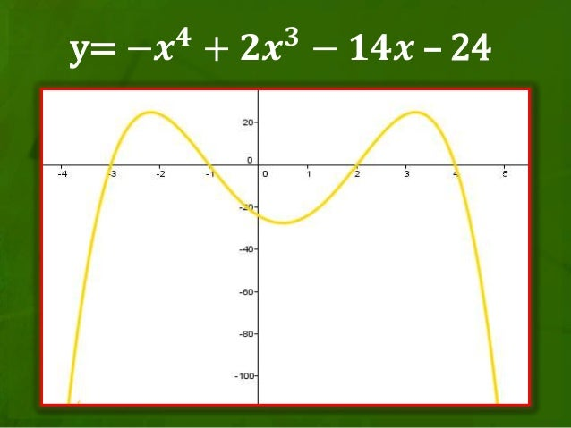 Teaching Graphs of Polynomial Functions